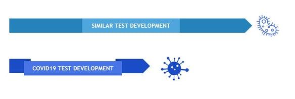 timelines_development